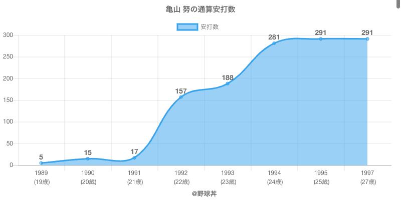 #亀山 努の通算安打数