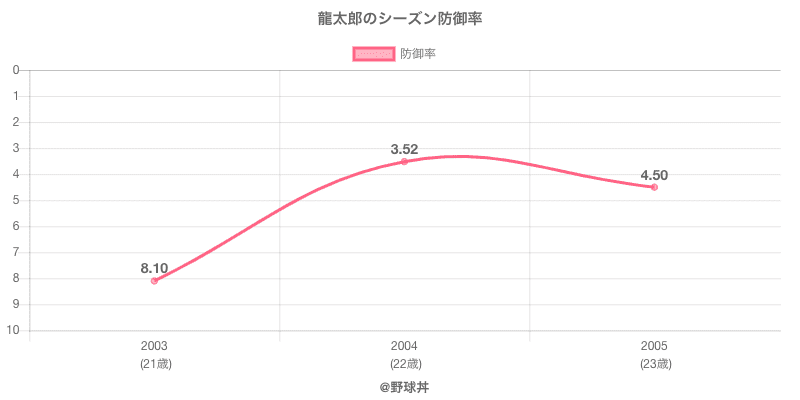 龍太郎のシーズン防御率