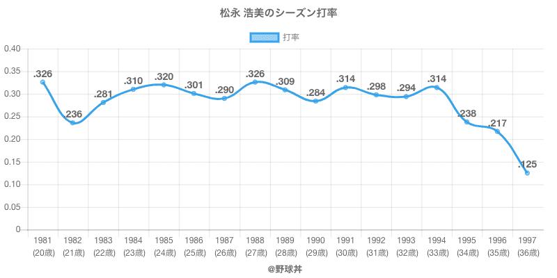 松永 浩美のシーズン打率