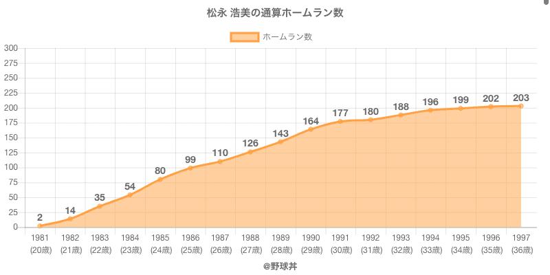 #松永 浩美の通算ホームラン数