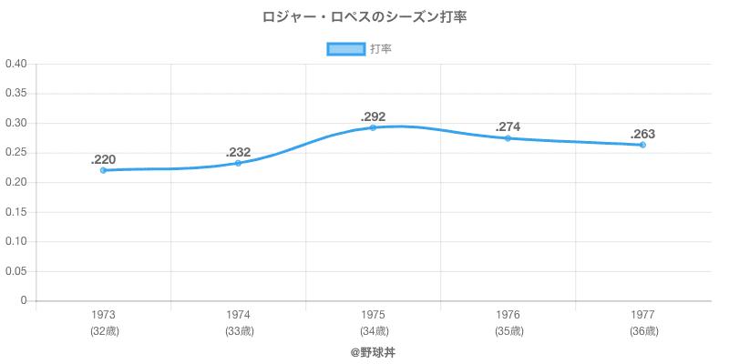 ロジャー・ロペスのシーズン打率