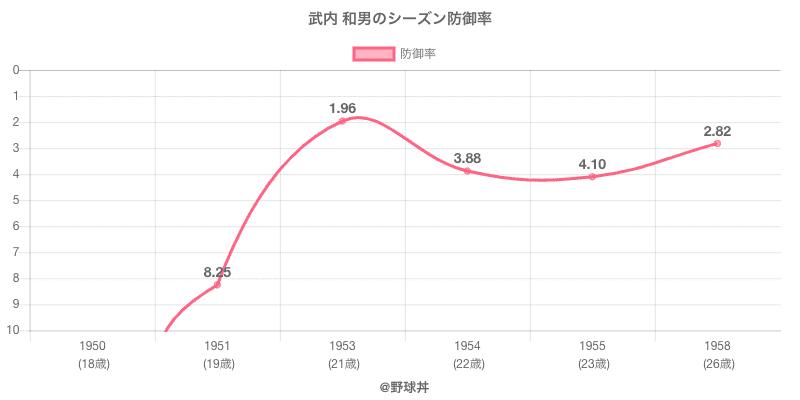 武内 和男のシーズン防御率