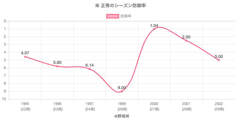 米 正秀のシーズン防御率