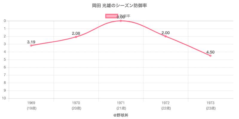 岡田 光雄のシーズン防御率