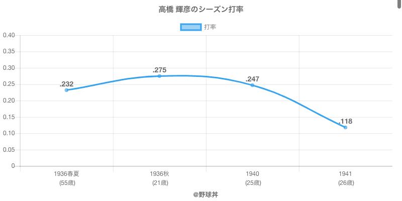 高橋 輝彦のシーズン打率