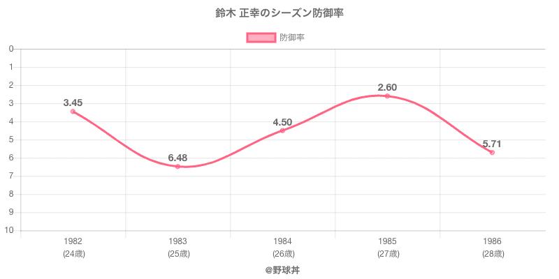 鈴木 正幸のシーズン防御率