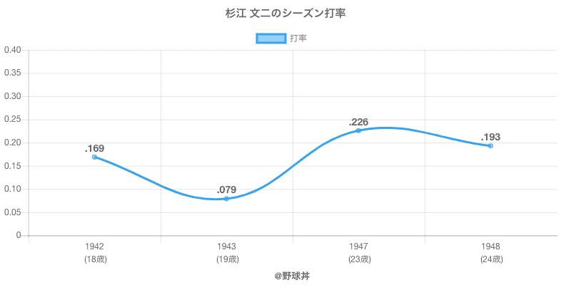 杉江 文二のシーズン打率