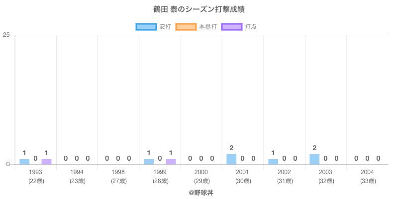 #鶴田 泰のシーズン打撃成績