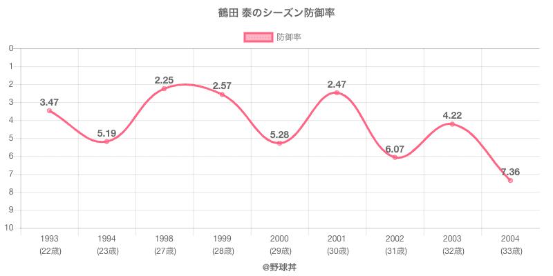 鶴田 泰のシーズン防御率
