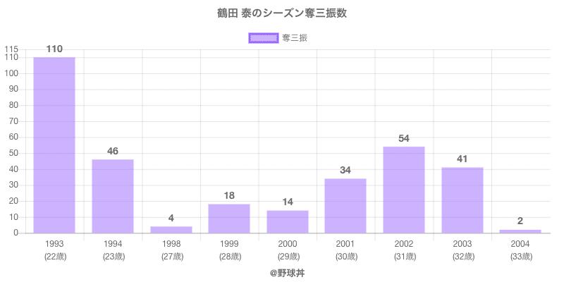 #鶴田 泰のシーズン奪三振数