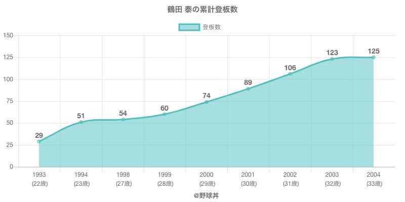 #鶴田 泰の累計登板数