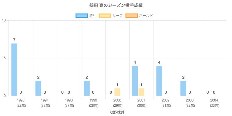 #鶴田 泰のシーズン投手成績
