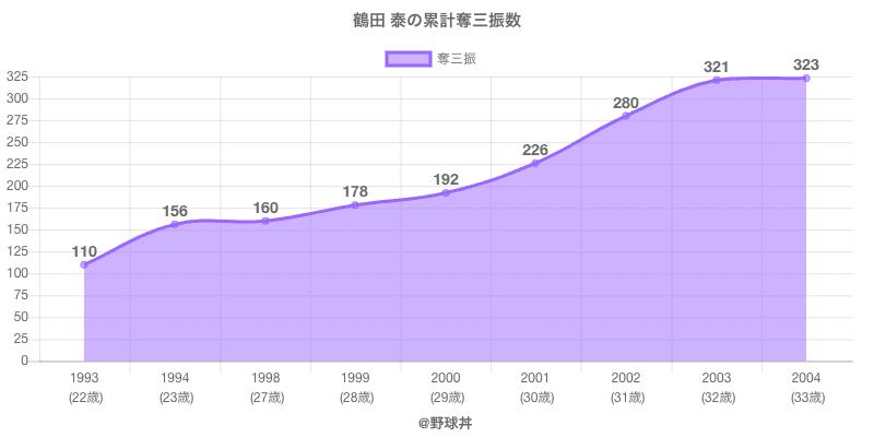 #鶴田 泰の累計奪三振数