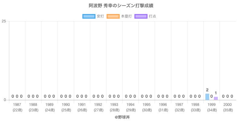 #阿波野 秀幸のシーズン打撃成績