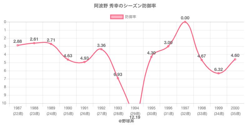 阿波野 秀幸のシーズン防御率