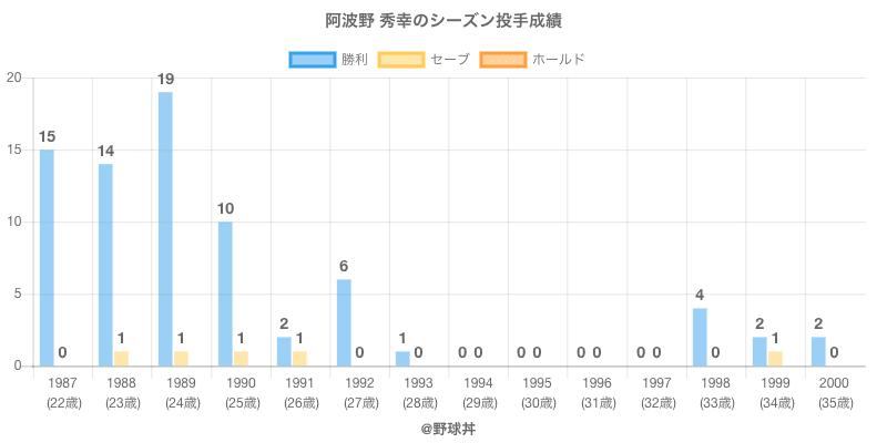 #阿波野 秀幸のシーズン投手成績