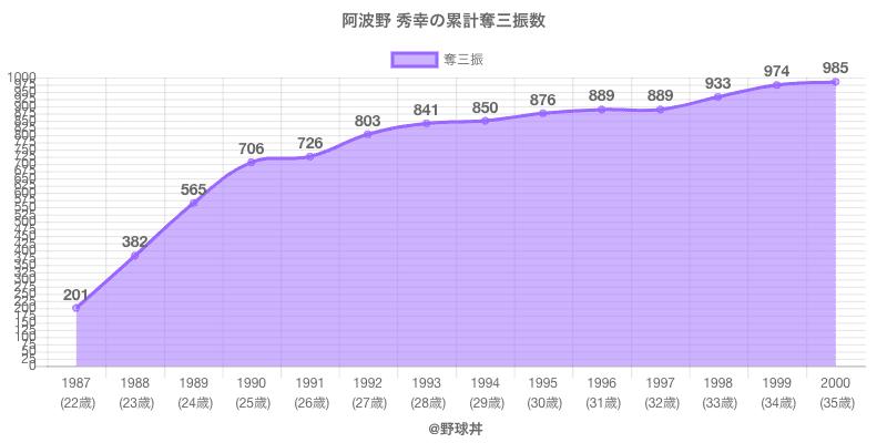 #阿波野 秀幸の累計奪三振数