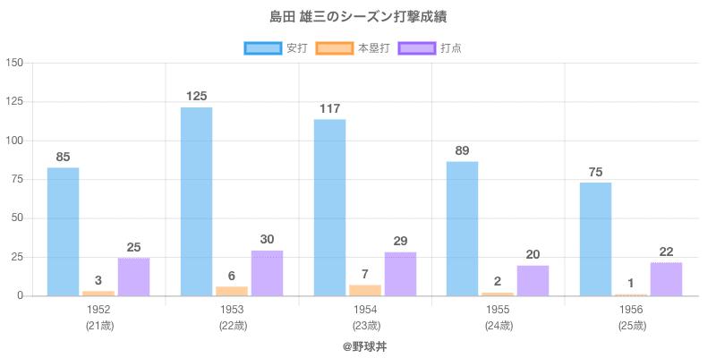 #島田 雄三のシーズン打撃成績