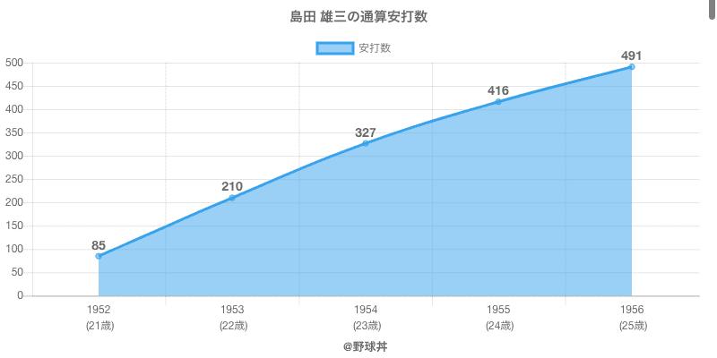 #島田 雄三の通算安打数
