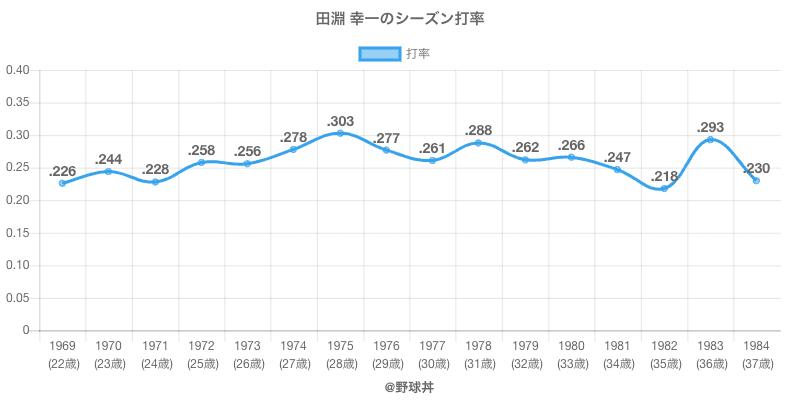 田淵 幸一のシーズン打率