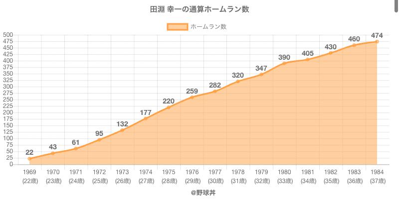 #田淵 幸一の通算ホームラン数