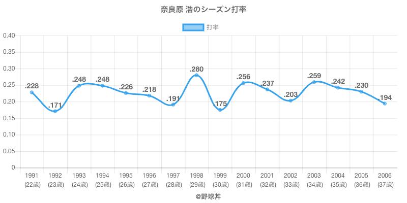 奈良原 浩のシーズン打率
