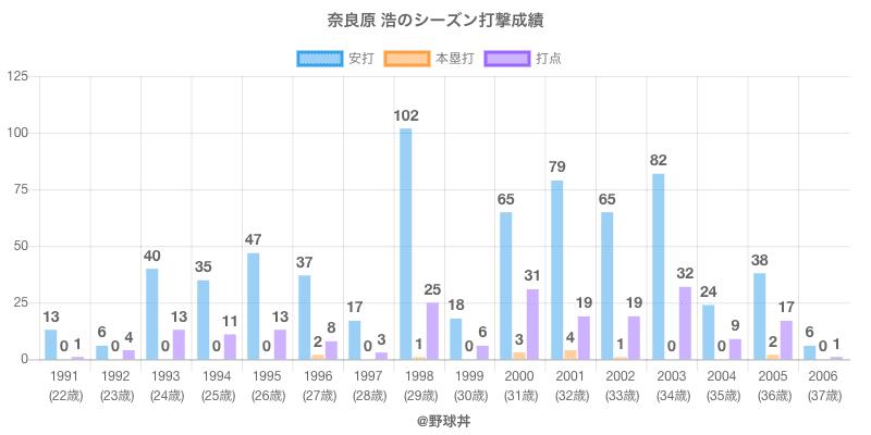 #奈良原 浩のシーズン打撃成績