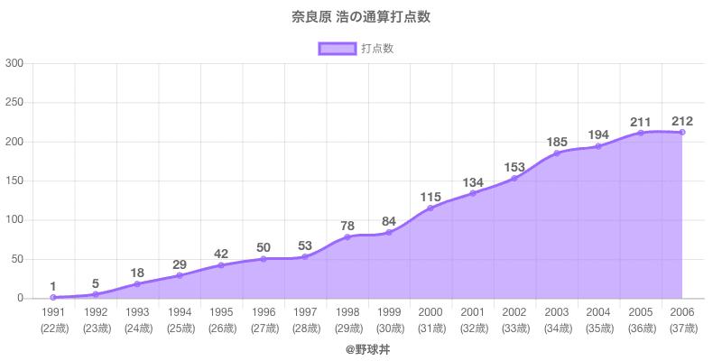 #奈良原 浩の通算打点数