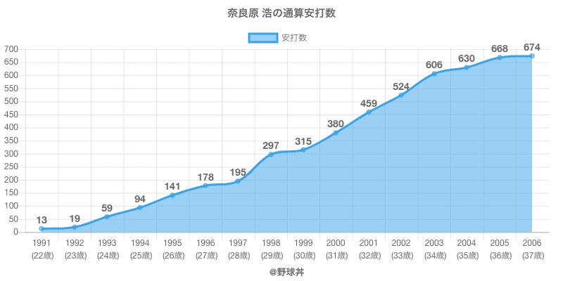 #奈良原 浩の通算安打数