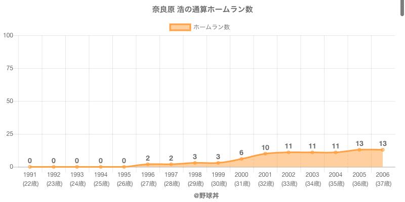 #奈良原 浩の通算ホームラン数