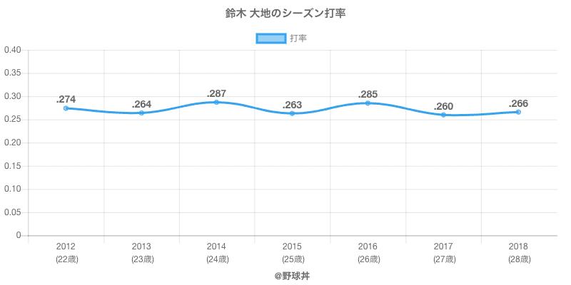 鈴木 大地のシーズン打率
