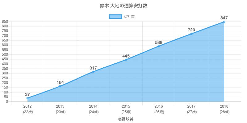 #鈴木 大地の通算安打数