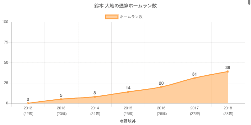 #鈴木 大地の通算ホームラン数