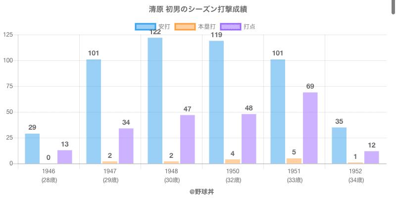 #清原 初男のシーズン打撃成績