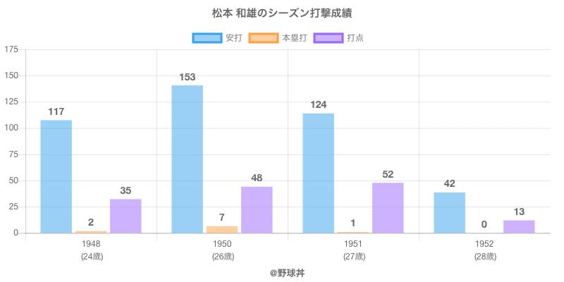 #松本 和雄のシーズン打撃成績
