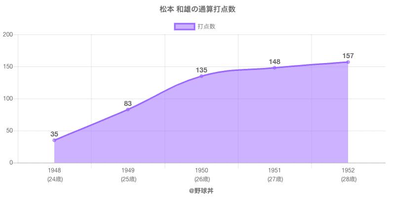 #松本 和雄の通算打点数