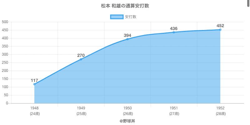 #松本 和雄の通算安打数