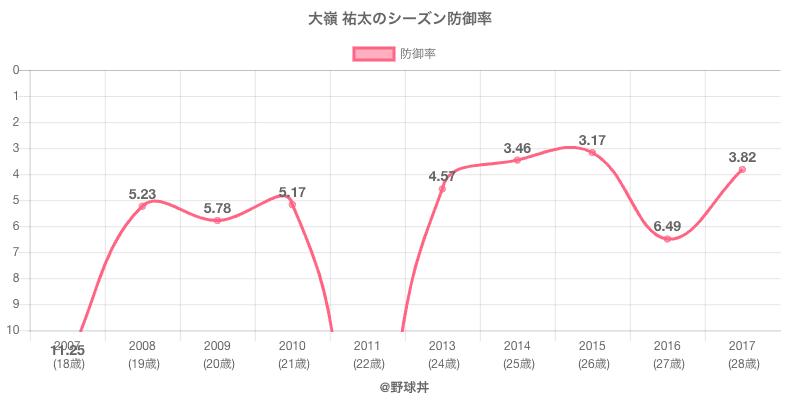 大嶺 祐太のシーズン防御率
