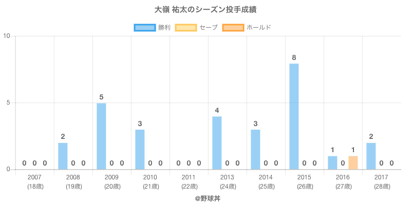 #大嶺 祐太のシーズン投手成績