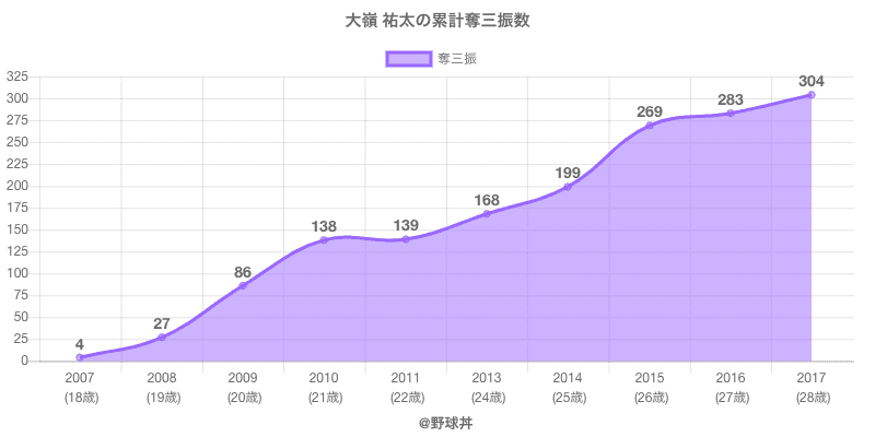 #大嶺 祐太の累計奪三振数