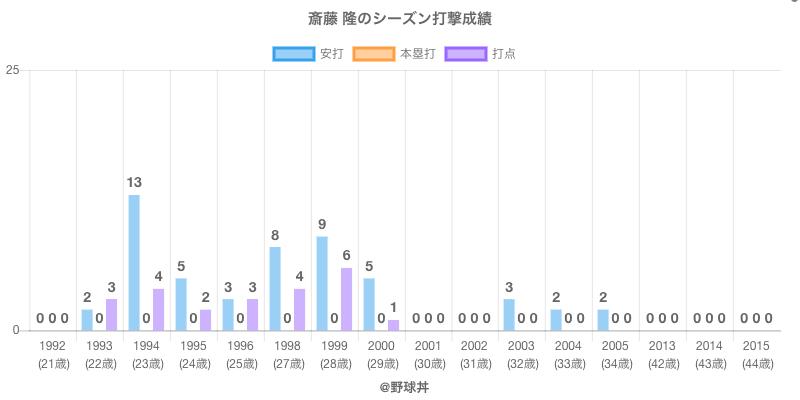 #斎藤 隆のシーズン打撃成績