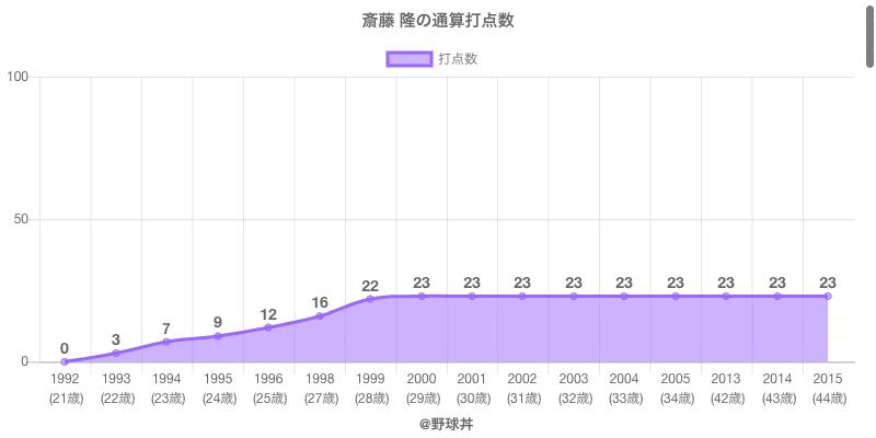 #斎藤 隆の通算打点数