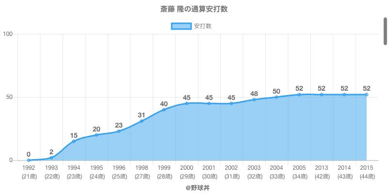 #斎藤 隆の通算安打数