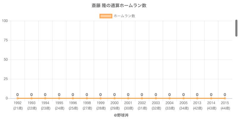#斎藤 隆の通算ホームラン数