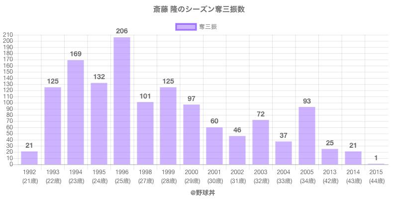 #斎藤 隆のシーズン奪三振数