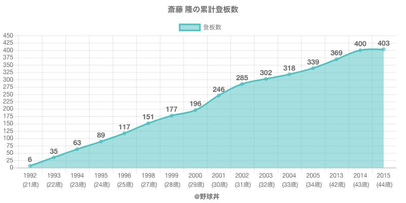 #斎藤 隆の累計登板数
