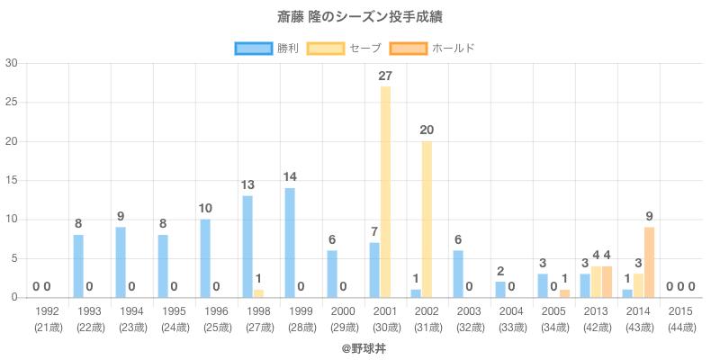 #斎藤 隆のシーズン投手成績