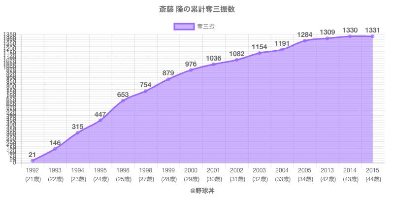 #斎藤 隆の累計奪三振数