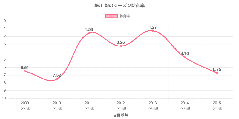 藤江 均のシーズン防御率