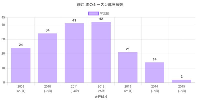 #藤江 均のシーズン奪三振数